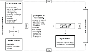 Vulnerability Chart Chart Of Vulnerability Evaluation Illustrating The