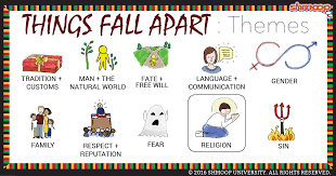 things fall apart theme of religion