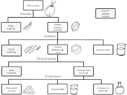 Coconut Oil Production Flow Chart Coconut Industry Flow Chart In Malaysia Download
