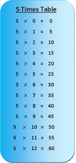 Five Times Tables Chart 5 Times Table Multiplication Chart Exercise On 5 Times