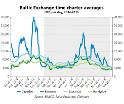 Panamax Rates Chart Dry Bulk Shipping A Miserable Start To A New Year