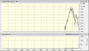S P Tsx 60 Index Xx Sptse Quick Chart Toronto Stock