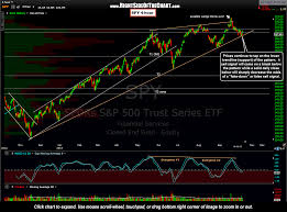 Qqq Live Chart Spy Update New Live Chart Links Right Side Of The Chart