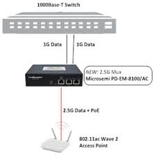 applications wlan (wi fi) access point microsemi wifi network diagram at Ethernet Access Point Diagram
