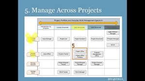 Microsoft Sharepoint Templates Microsoft Project Portfolio Management Download Sharepoint Templates