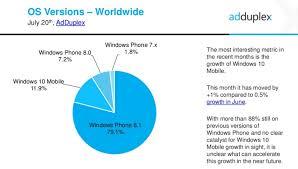 Windows Version Chart Windows 10 Upgrade Version Chart Free Upgrade To Windows