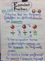 Comparing Fractions Anchor Chart Mrs Gilletts Class News Uncategorized