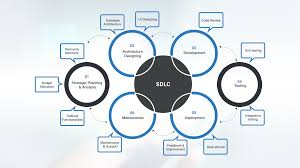 Software Development Life Cycle Phases What Is Sdlc How Can It Work For You Webmob Technologies