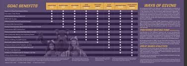 Gift Range Chart For Annual Fund Gdac Membership Ualbanysports Com Official Web Site Of