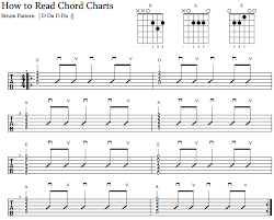 How To Read Chord Charts Jamorama