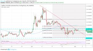 Ripple Coin Value Chart Ripple Xrp Price Prediction Projected Analysis Of 2019