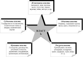 Реферат Политическая власть Сущность и структура com  Структура власти