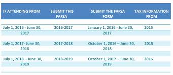 what should i put for housing plans on fafsa lovely fafsa housing plans glitch with pa