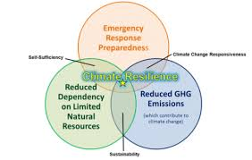 Venn Diagram Of Weather And Climate Climate Resilience Department Of Energy