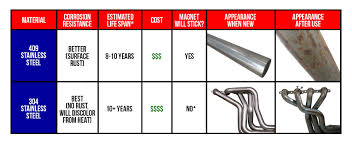 Stainless Steel Properties Comparison Chart What Is The Difference Between 304 And 409 Stainless Steel