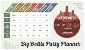 Big Bottle Wine Party Infographic How To Calculate Wine For An Event