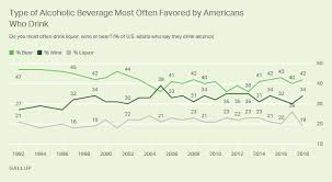 Americans Still Favor Beer Over Other Alcoholic Beverages