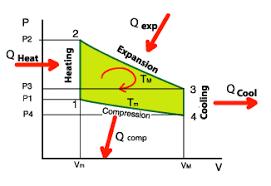 the stirling engine regenerator or economiser pv diagram