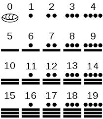 Maya Numerals Wikipedia