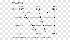 The international phonetic alphabet (ipa) is a system of phonetic notation based on the latin alphabet. International Phonetic Alphabet Phonetics Ipa Vowel Chart With Audio Diagram Linguistics Journal Of The Association Transparent