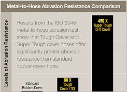 Hose Chemical Resistance Chart The Hydraulic Hose Mystery How Is It Made