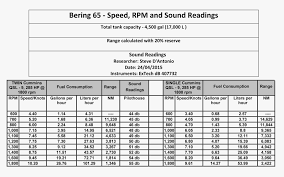 bering yachts sound and fuel consumption spreadsheet bering yachts boat fuel consumption chart
