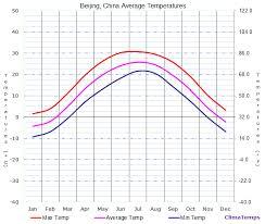 Average Temperatures In Beijing China Temperature