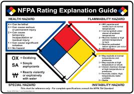 Nfpa Chart Guide Www Bedowntowndaytona Com