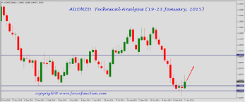 Audnzd Technical Outlook And Forecasts