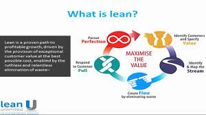 What Is Lean What Is Lean Thinking Youtube
