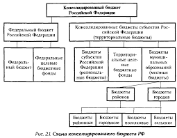 Финансовая система ее состав и стуктура Реферат страница  Финансовая система ее состав и стуктура