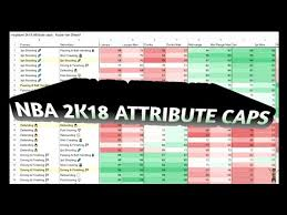 Nba 2k18 Attribute Caps Myplayer Builds Youtube