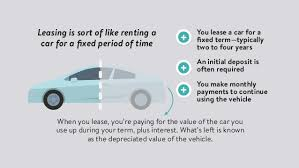 Lease Vs Buy A New Car Leasing Vs Buying A New Car