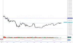 Nexo Tradingview