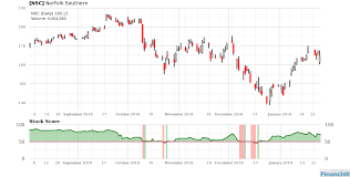 Pin By Financhill On Stock Market Diagram Line Chart Chart