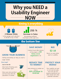 assignment 3_chha1_attempt_2015 05 07 14 56 20_chayden_infographic usability engineer