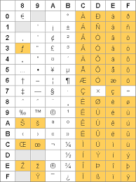Ansi Character Chart Ascii Table Ansi Extended Character Sets