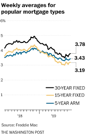 7 1 Arm Mortgage Rates Chart Mortgage Rates Move Higher For Third Week In A Row The