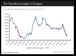 True Money Supply Chart True Money Supply Terror Gold News