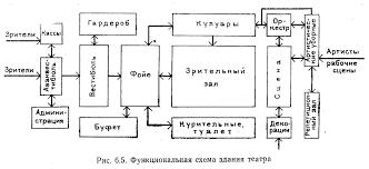 Функциональная схема основа объемно планировочного решения  Помещения его группируются как правило по однородным функциональным признакам Например артистические помещения группируются близ сцены с которой должна