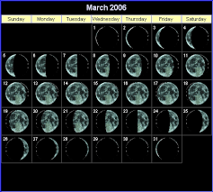 Recognising Lunar Phases In Sky