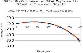338 Win Mag Trajectory Chart Caliber Range Chart Accuscope