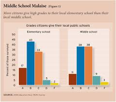 High School Grade Point Average Chart Grading Schools Education Next Education Next