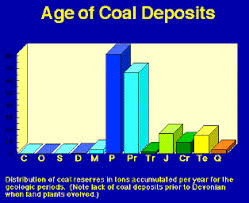 Coal Types Formation And Methods Of Mining Epcamr Org