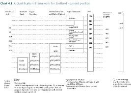 Scottish National Committee New Scottish Qualifaction