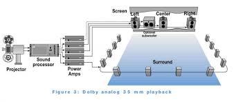 surround sound wiring diagram images eth154ethdegethordm ntilde129ethacuteethmicroeth ethdegntilde130ntilde140 surraund ethcedilethmiddot ntilde129ntilde130ethmicrontilde128ethmicroethfrac34 2800000 net