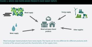 International Log Rule Chart Home Sustainable Forest Products