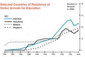 Line Graph And Pie Chart Ielts Ielts Sample Line Graph