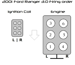 2002 ford windstar firing order diagram 2002 image spark plug wire diagram for 2001 ford 4 2 wiring diagram on 2002 ford windstar firing