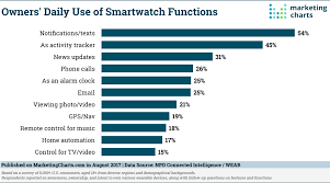 Npd Charts Npd Daily Use Smartwatch Functions Aug2017 Marketing Charts